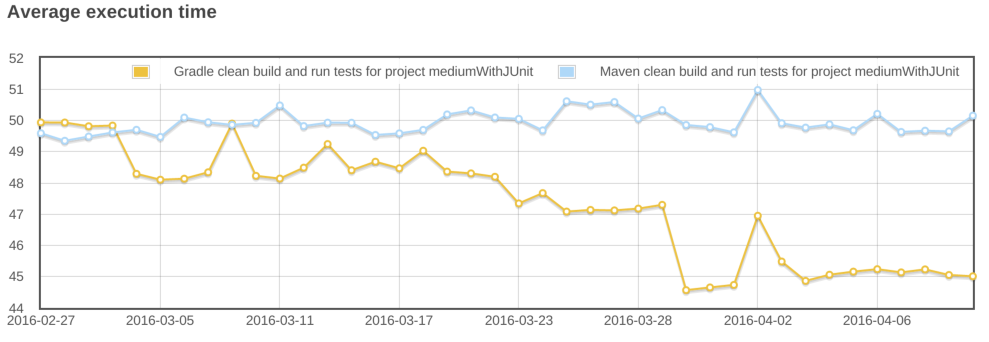 gradle vs maven clean build.png