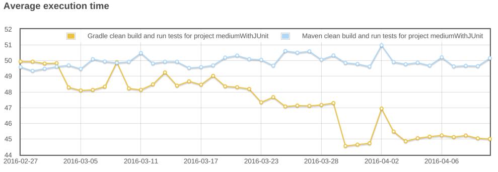 gradle vs maven clean build.png
