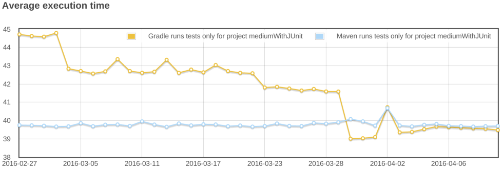gradle vs maven cleanTest test.png