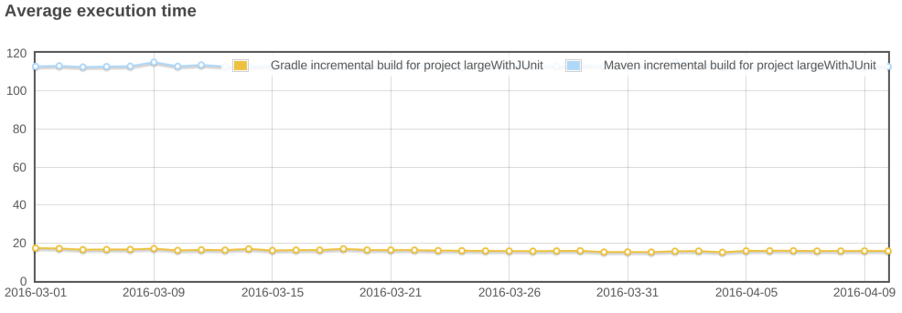 maven vs gradle incremental.png